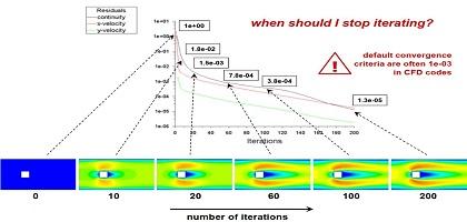 short course chiến lược hội tụ khi mô phỏng CFD